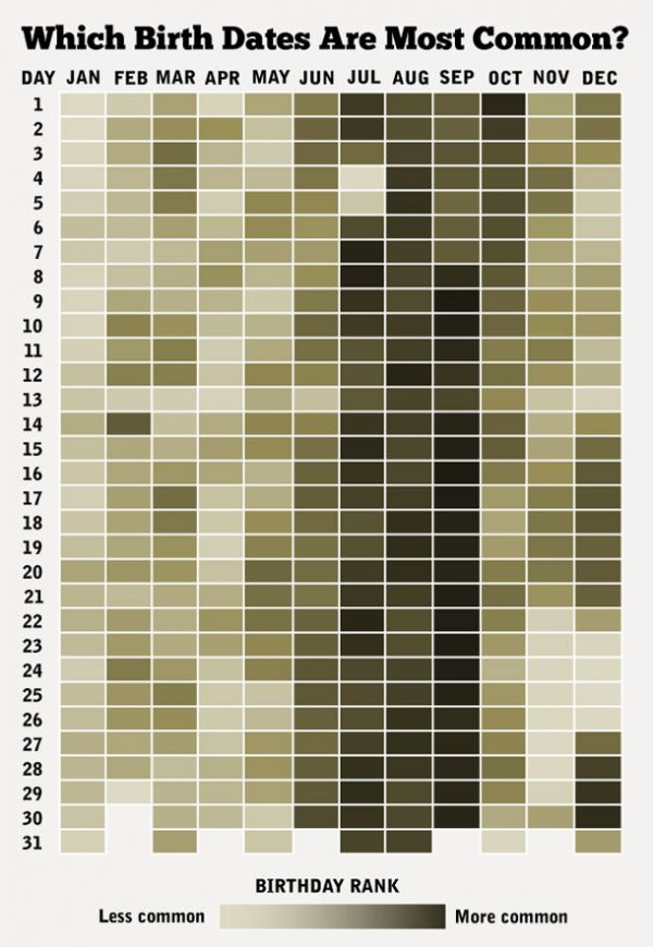 How Common Is Your Birthday? Consult This Chart And Find Out
