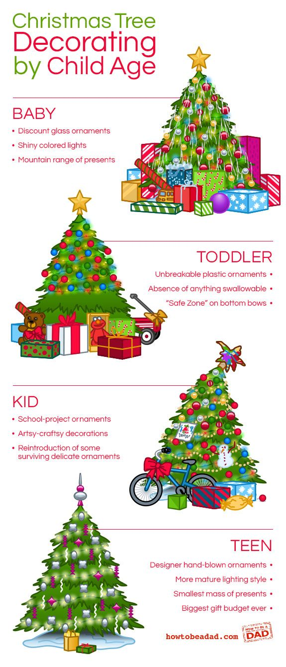 Christmas tree decorating by child age neatorama for Baby christmas tree decoration