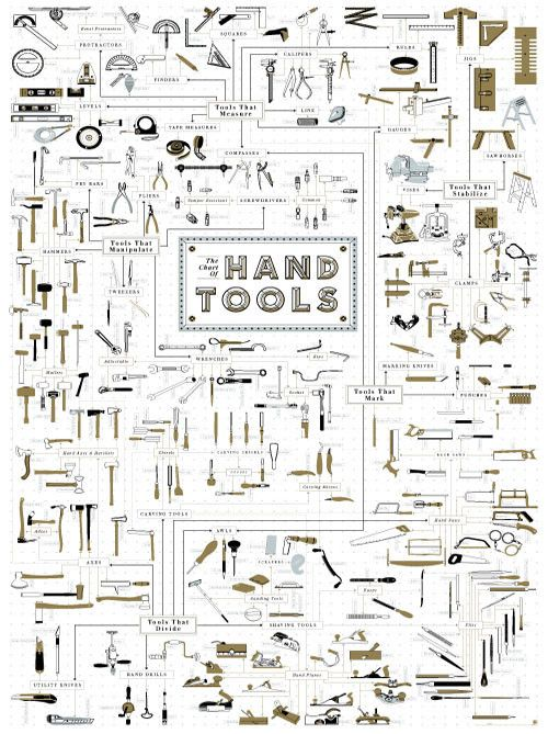 hand tool names. pop chart lab has unveiled a neat new print that\u0027s of common tools, categorized by use and their relationship to each other. the hand tools tool names r