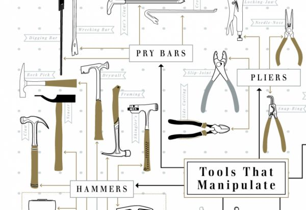 The chart of hand tools neatorama for Common garden hand tools
