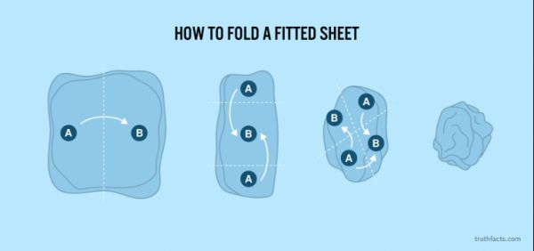 How to Fold a Fitted Sheet - Neatorama