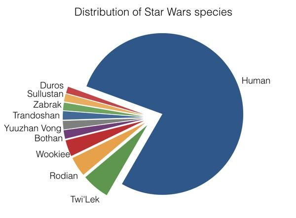 What Is the Species Distribution in the Star Wars Universe?