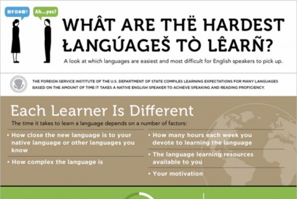 Which Languages Are The Hardest For An English Speaker To Learn - Language with most speakers