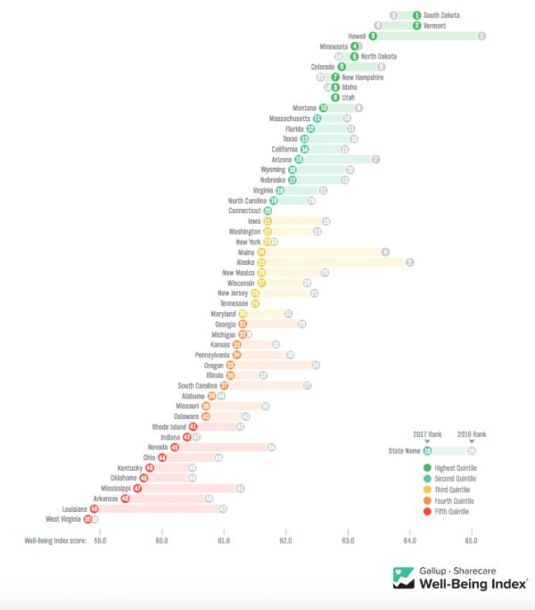 The State of American Well-Being (Spoiler: Not Great)