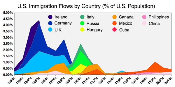 Two Centuries Of U S Immigration Neatorama