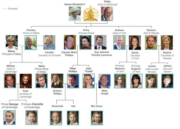 Why The British Royal Family Doesn 39 T Use A Last Name