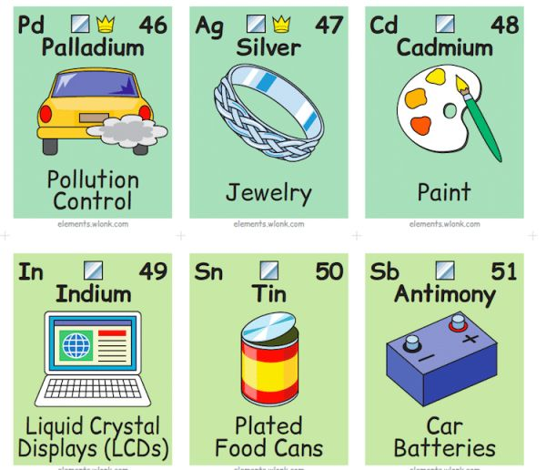 This illustrated periodic table shows the chemical elements in boeing software engineer and graphic designer keith enevoldsen created this periodic table of elements in pictures and words so we can easily connect the urtaz Choice Image