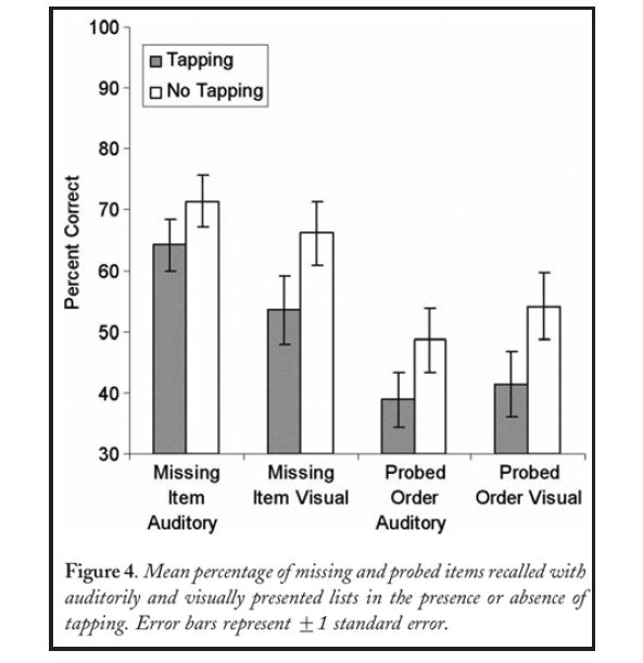effect of chewing gum on working memory performance The effect of mint gum and mint candy on memory recall conducted to examine the effect of chewing gum or candy was beneficial to working memory.