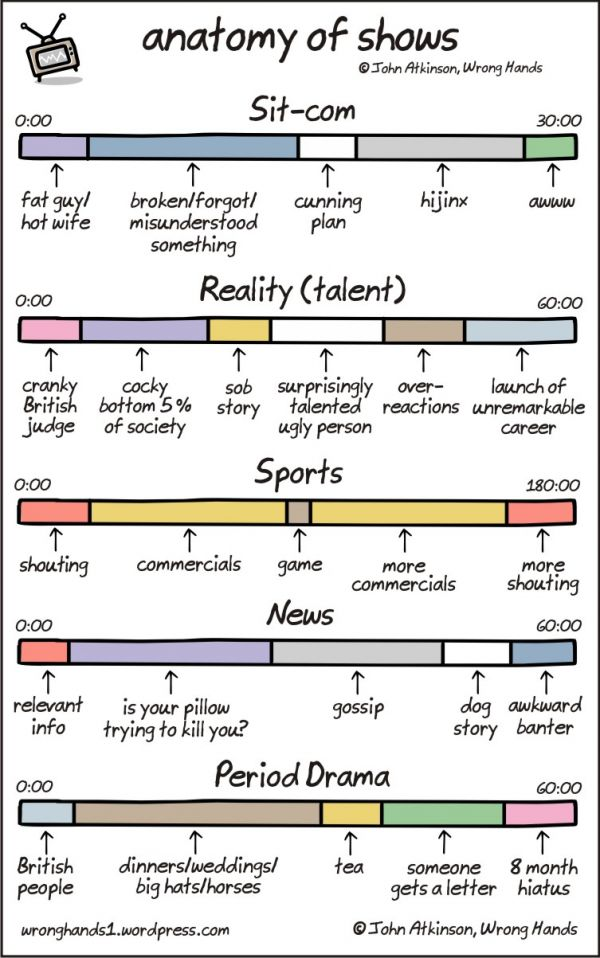 The Anatomy Of Tv Shows Neatorama