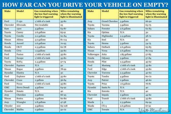 How Far Can You Drive Your Vehicle On Empty? - Neatorama