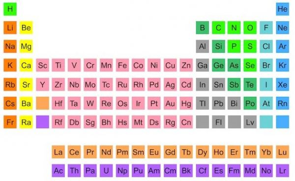 Periodic table of elements posts the periodic table of twitter urtaz Gallery