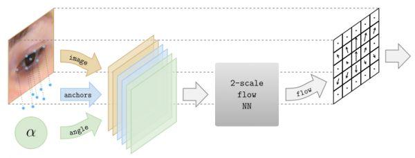 DeepWarp: Changing the Gaze of an Image