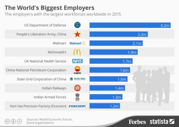 The World S Largest Employers Neatorama