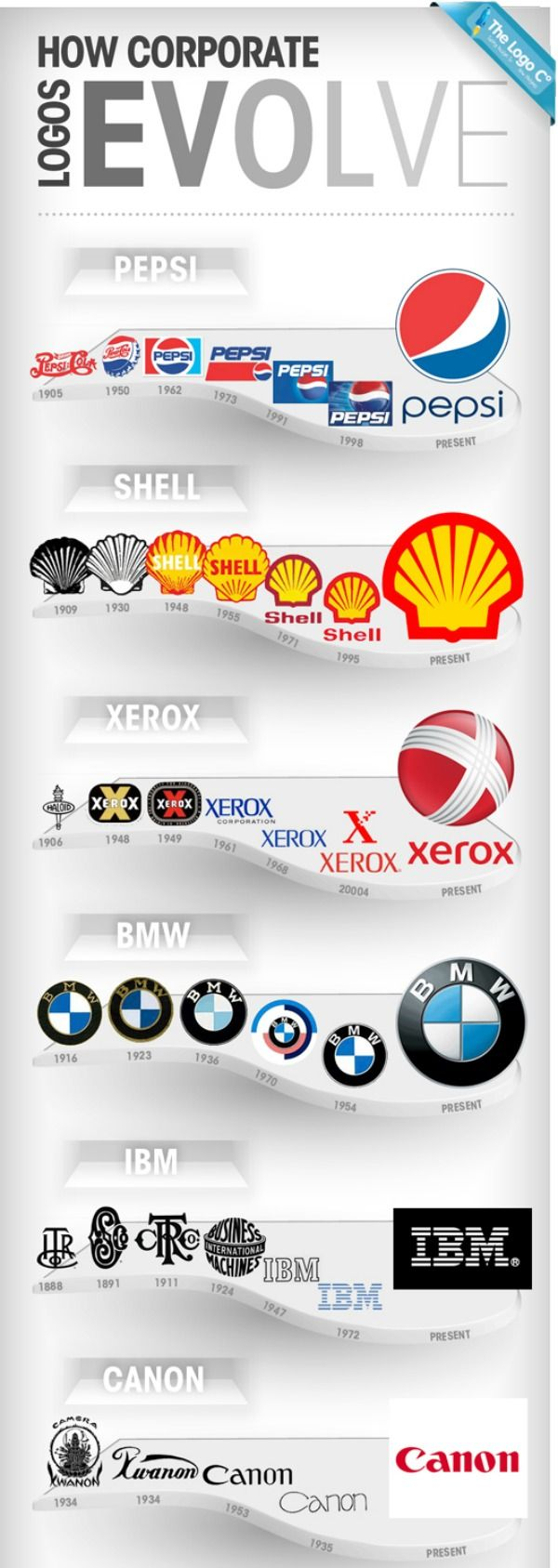 The Evolution Of 12 Classic Logos