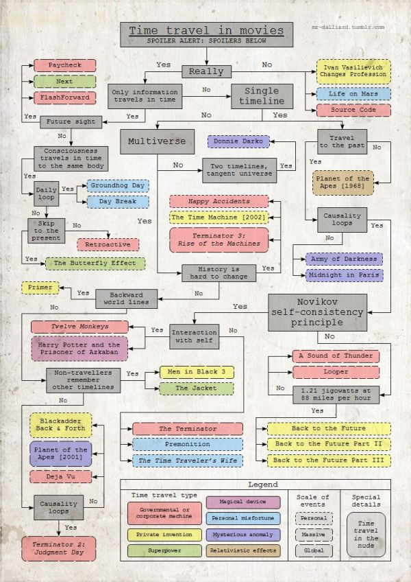 Flowchart: Time Travel in Movies