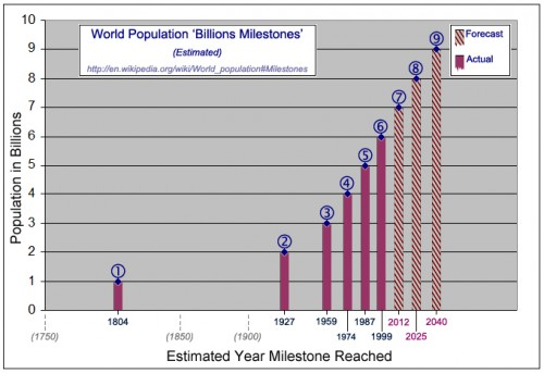 Population milestones re climate