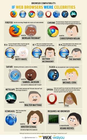 Celeb Web Browsers