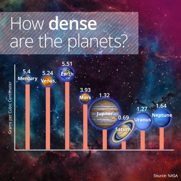 This Is Why Earth, Surprisingly, Is The Densest Object In Our Solar System