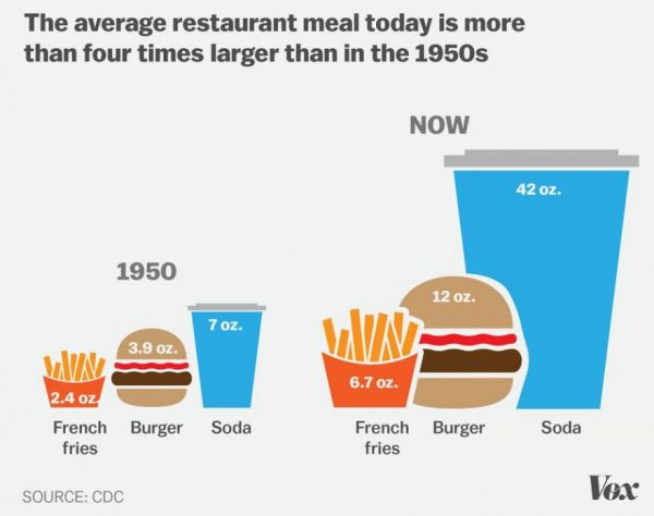 7-charts-explain-why-america-is-becoming-obese