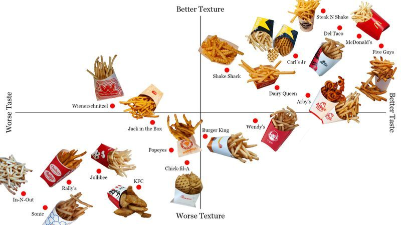 Fast Food French Fries, Ranked