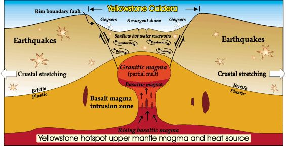What Might Happen if Yellowstone Were Really Heading Towards an Eruption?