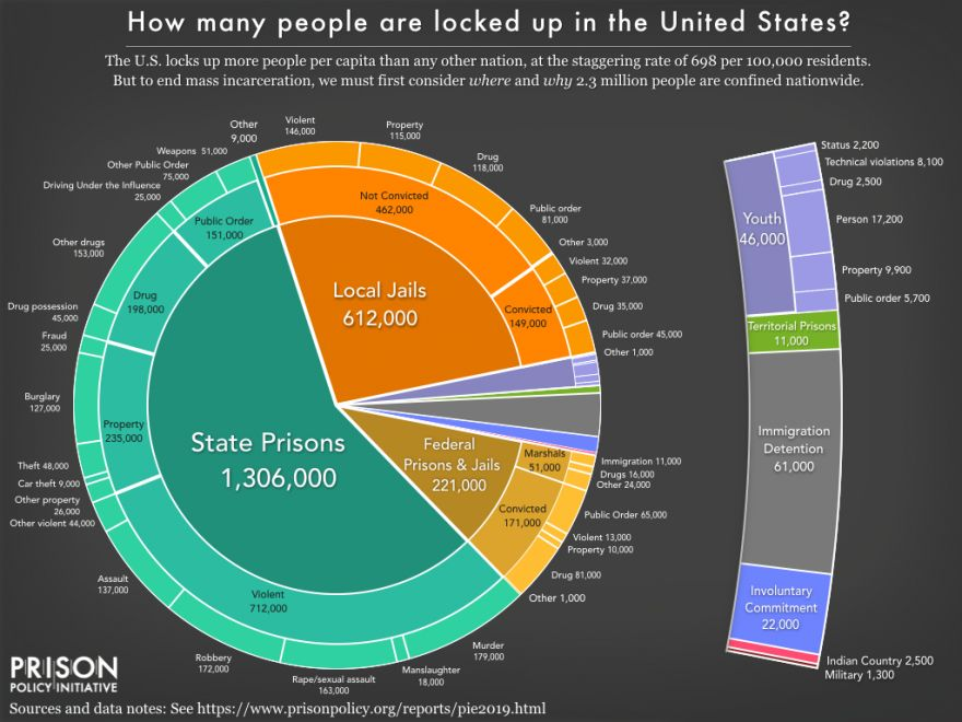 US Mass Incarceration Data for 2019
