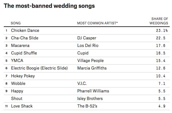 The ultimate playlist of banned wedding songs neatorama a year ago we linked to fivethirtyeights ultimate wedding playlist featuring the most requested songs to be played at weddings but every bride and groom junglespirit Image collections