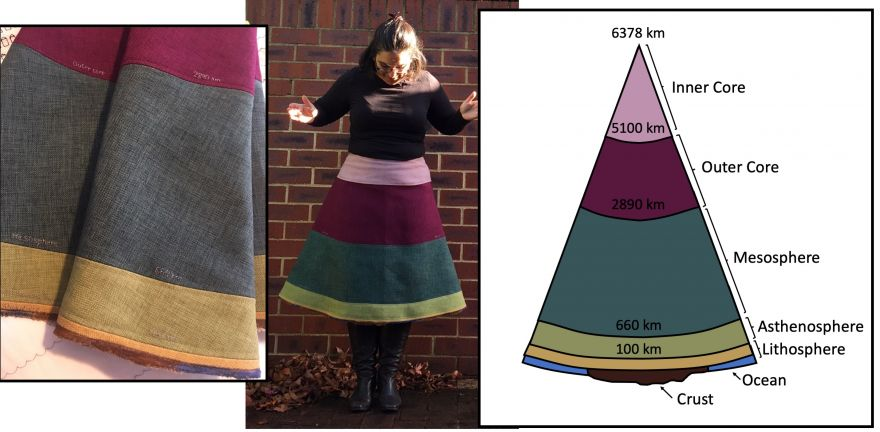 Geologically Accurate Skirt