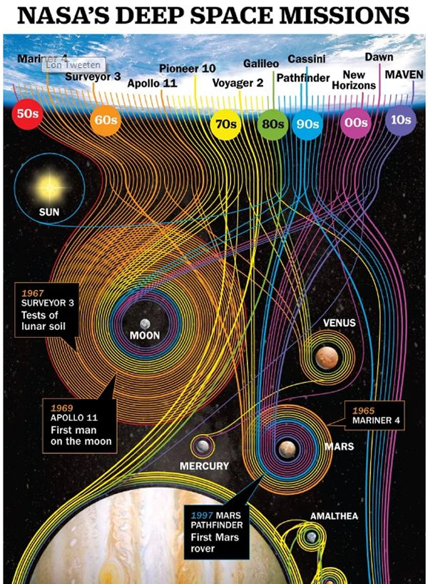 60 Years of NASA's Deep Space Missions in One Gorgeous Chart