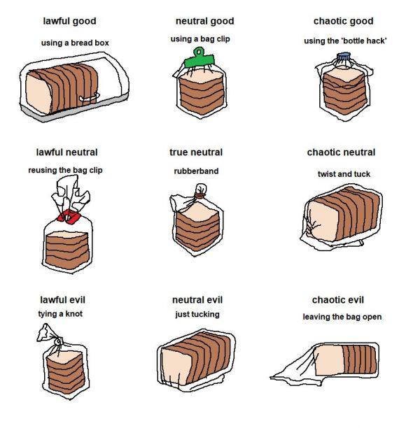 Bread Bag Alignment Chart - Neatorama